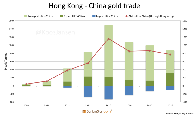 Hong Kong - China gold trade