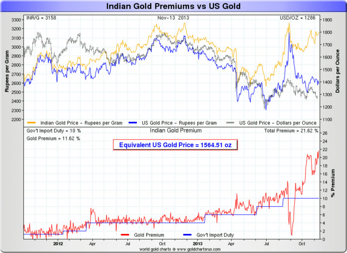 India Gold Premiums