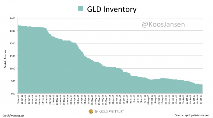 GLD inventory 10 2013