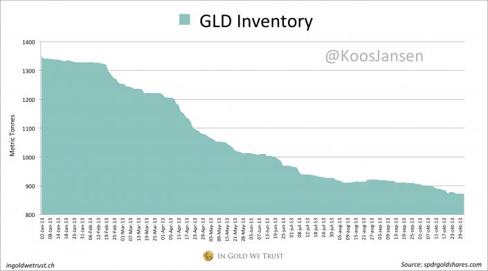 GLD inventory 10 2013
