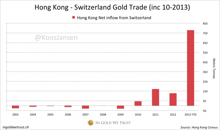 HK Swiss gold trade 10-2013