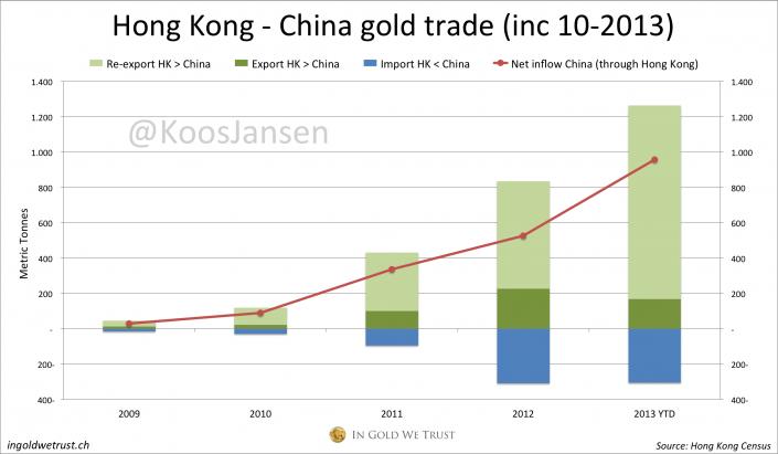 Hong Kong - China gold trade 10-2013