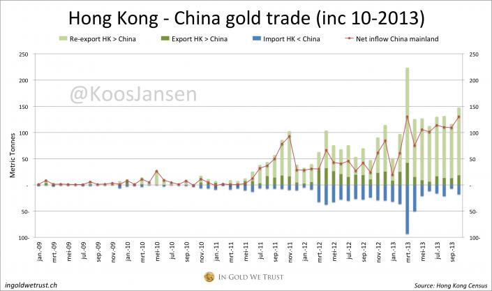 Hong Kong - China gold trade monthly 10-2013