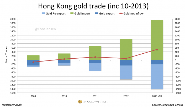 Hong Kong gold trade 10-2013