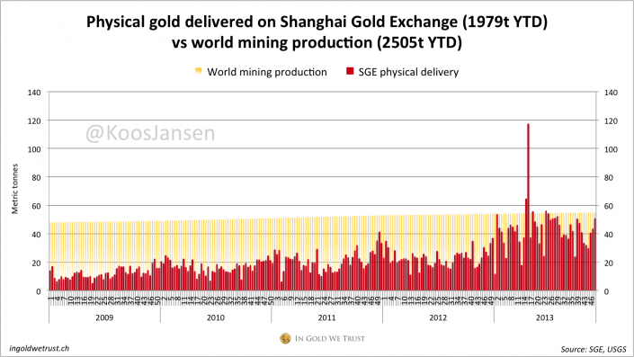 SGE gold delivery weekly 48