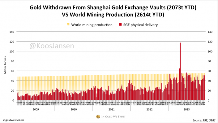 Shanghai Gold Exchange gold withdrawn from vault week 50, 2013