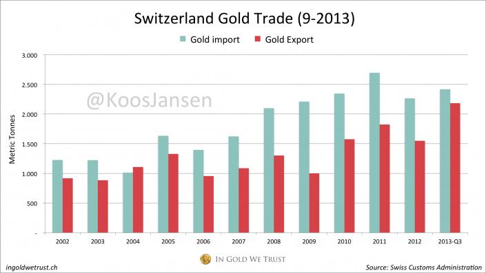 Switzerland Gold Trade 2013-Q3