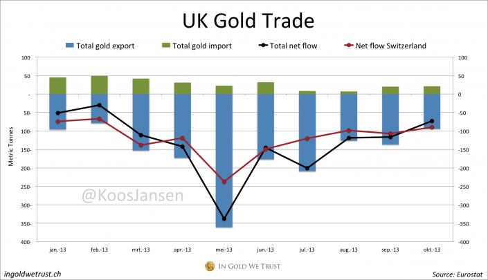 UK Gold Trade 10-13