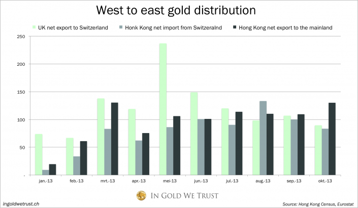 West East gold ditribution 2013