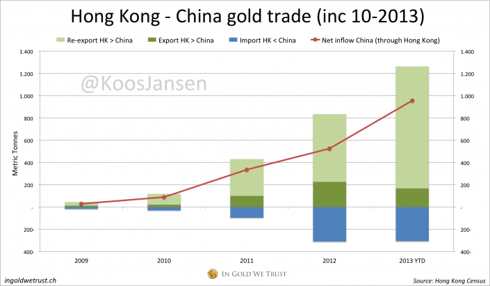 Hong Kong - China gold trade 10-2013, Chinese gold demand 2013