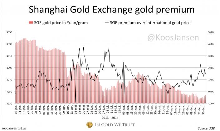 SGE gold premium