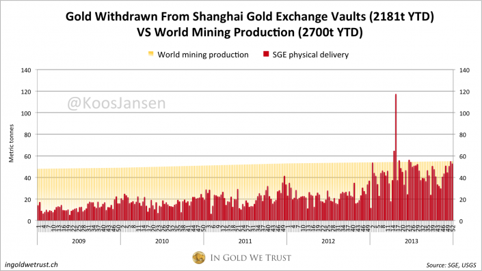 SGE weekly gold withdrawals week 52 2013, Chinese gold demand 2013