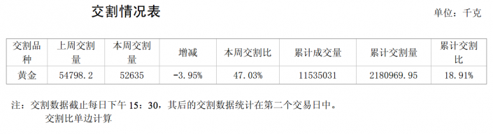 Shanghai Gold Exchange gold withdrawals week 52 2013, Chinese gold demand 2013