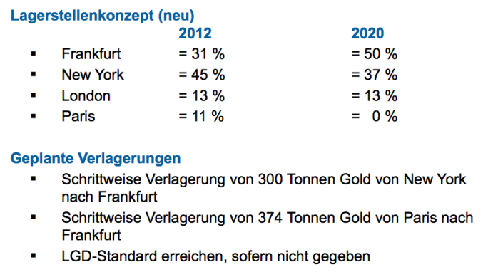 German gold repatriation plan
