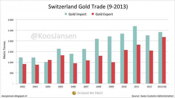 Switzerland Gold Trade 2013-Q3