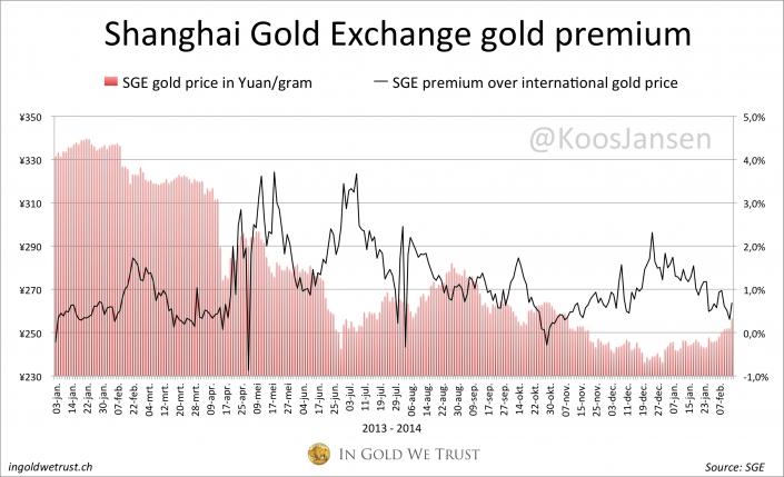 SGE premiums