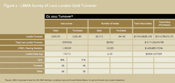London Gold Market turnover 2011