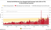 Chinese Gold Demand 418 Tonnes YTD, West Confused