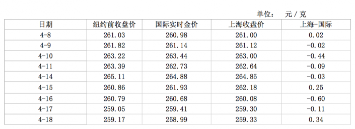 SGE premiums week 15 and 16 2014