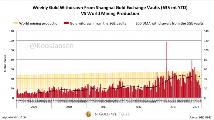 Shanghai Gold Exchange withdrawals 2014 week 16