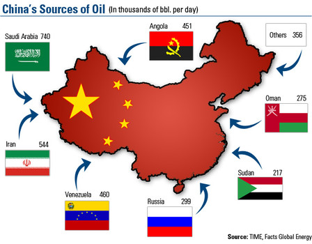 China's oil sources
