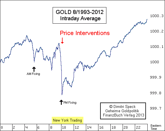 London Gold Price Fix Manipulation Chart, By Dimitri Speck