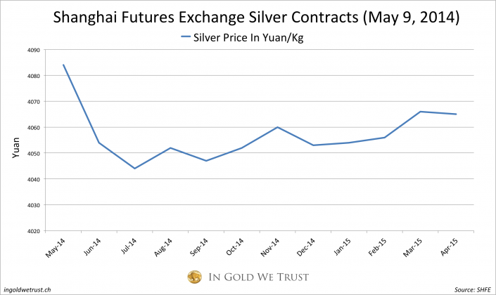 SHFE silver backwardation