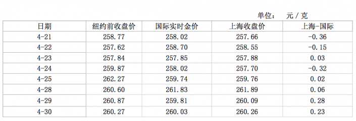 Shanghai Gold Exchange premiums