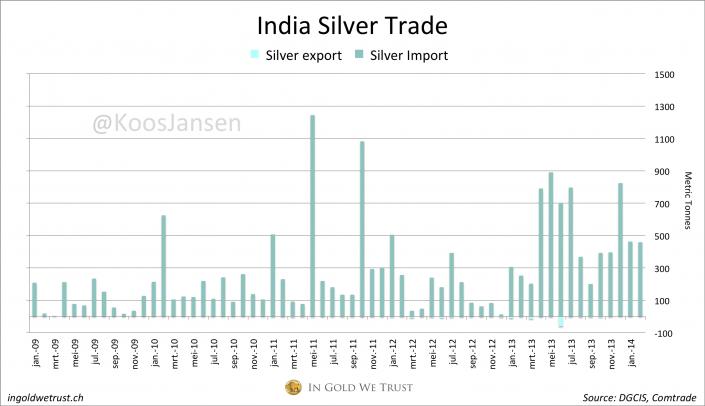 Silver trade 2-2014