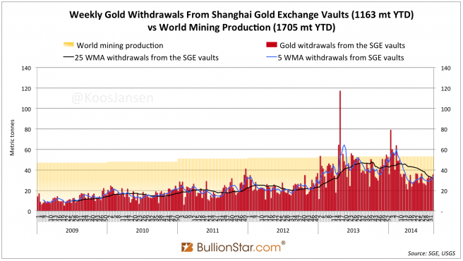 Chinese Gold Demand 1163 MT YTD. Silver Surprise