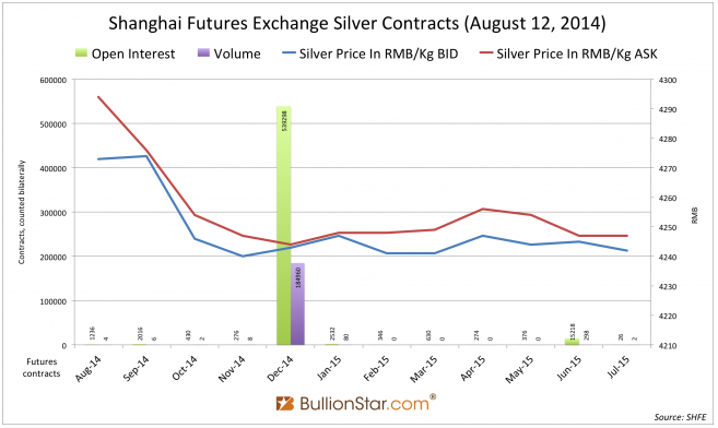 Shanghai Silver In Backwardation