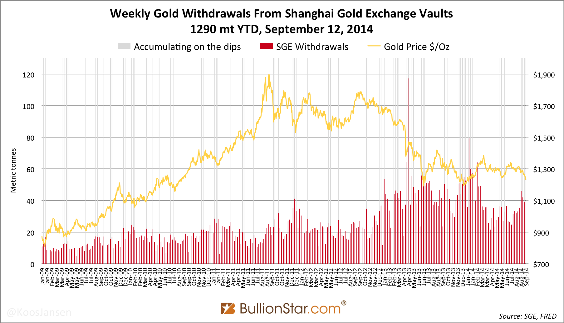 Chinese Gold Demand 39t In Week 36, YTD 1290t