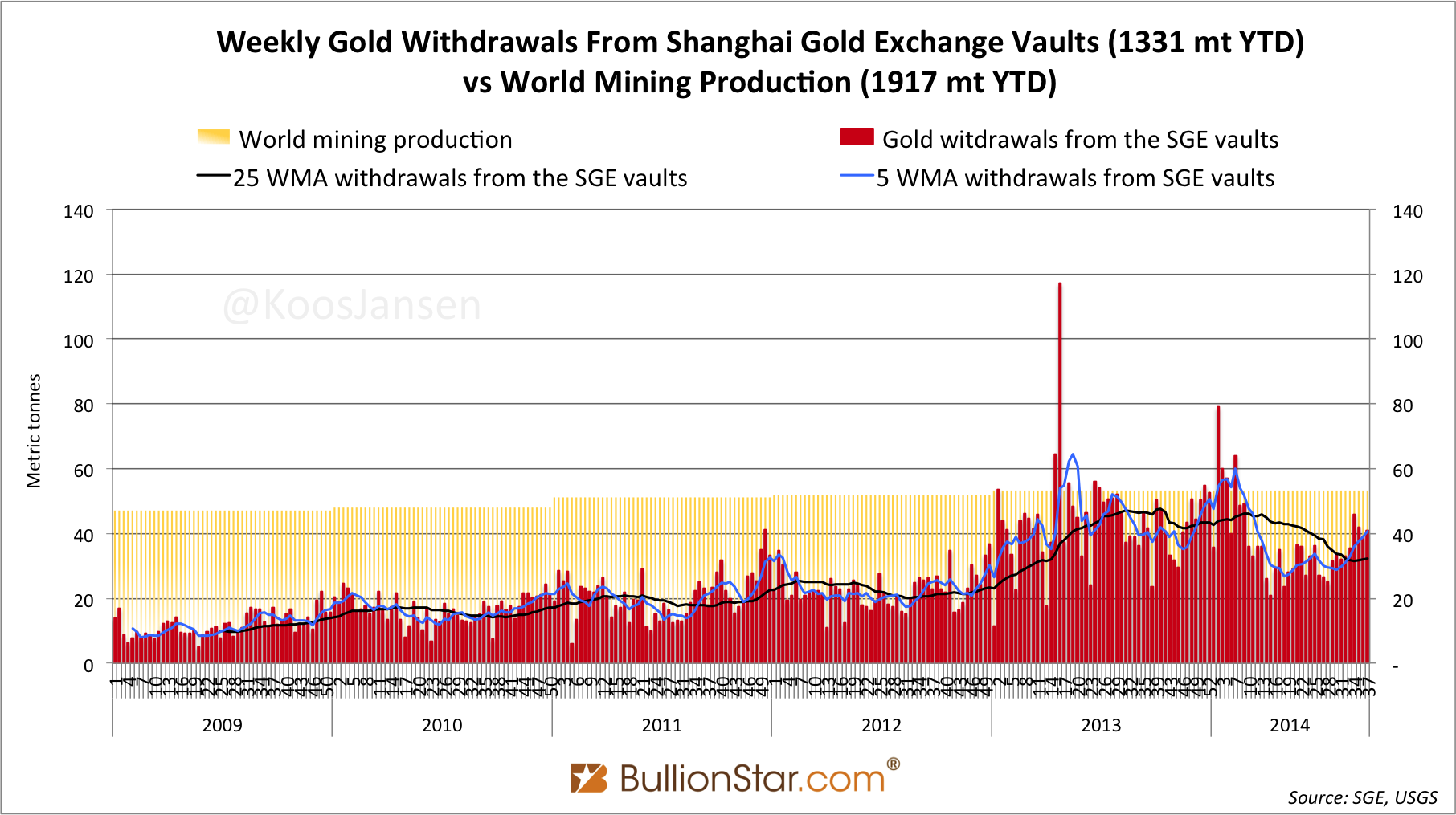 Chinese Gold Demand 41t in week 37, 1331t YTD