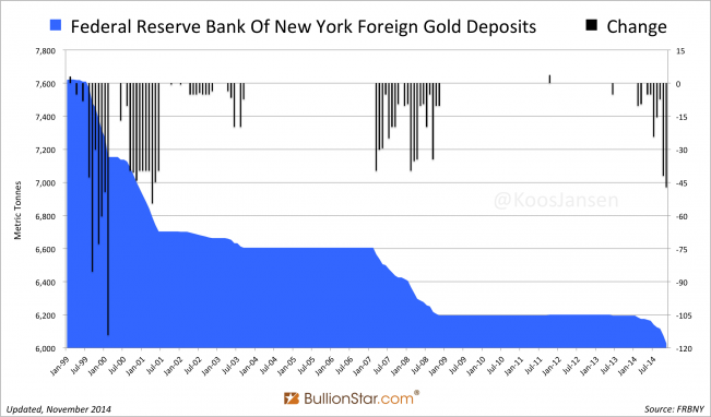 FRBNY foreign gold deposits November 2014