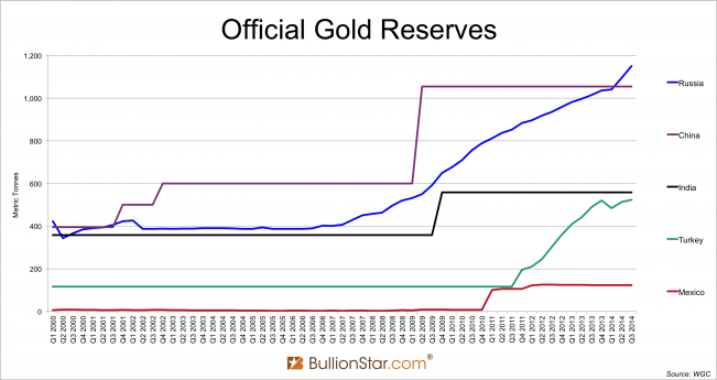 Official gold reserves biggest buyers 2000 - 2014