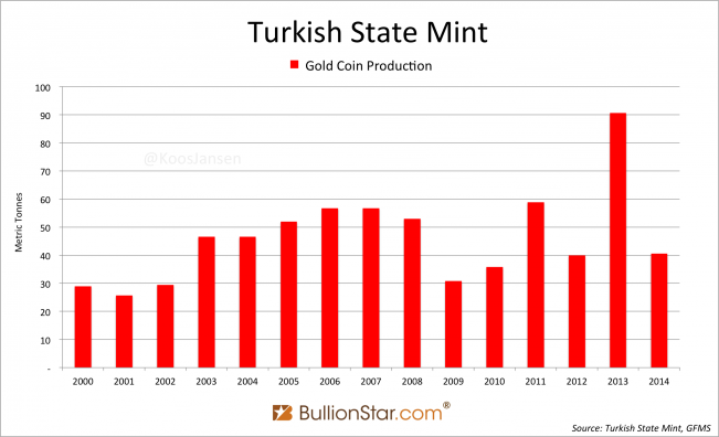 Turkish Gold Coin Production