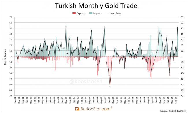 Turkish Gold trade monthly 2001 2014