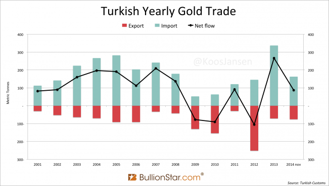 Turkish Gold trade yearly 2001 2014