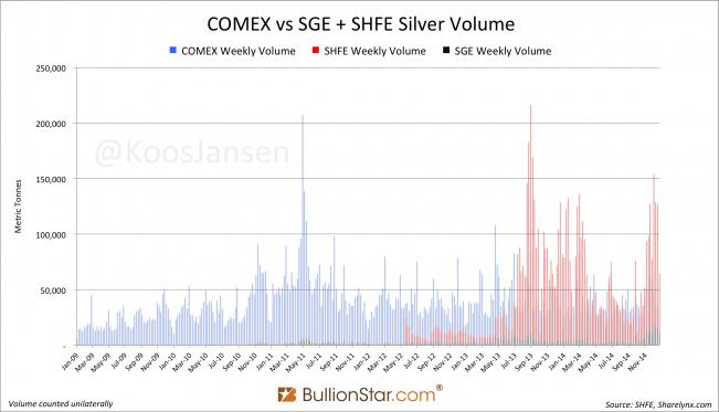 COMEX vs SGE + SHFE silver volume