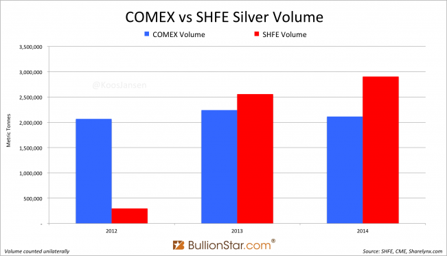 Yearly Shanghai Silver Volume Transcends COMEX Again, SGE Withdrawals Nearly 2,100t