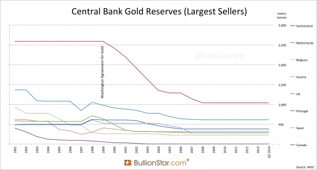 Central Bank Largest Sellers