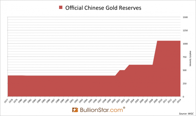 Chinese official gold reserves