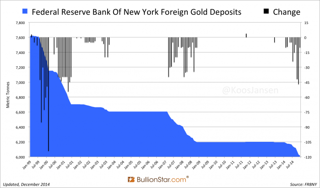 FRBNY foreign gold deposits