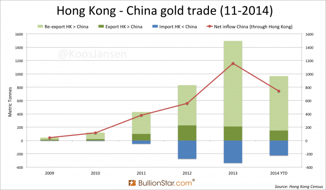 Hong Kong - China gold trade 11-2014