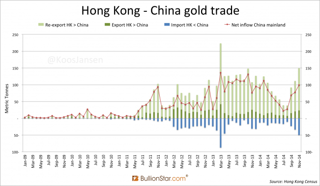 Hong Kong - China gold trade monthly January 2009 - November 2014