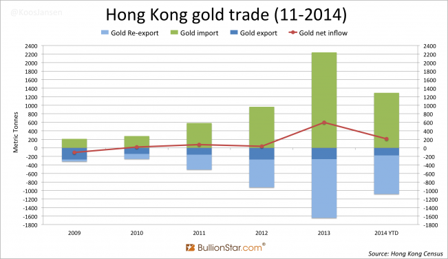 Hong Kong gold trade November 2014
