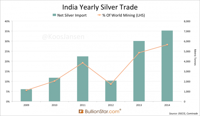 India Yearly Net Silver Import 2009 - 2014