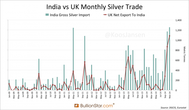 India Silver Import 2014 At 7,063 Tonnes, Up 15 %