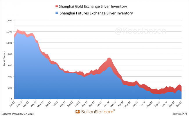 SHFE & SGE silver inventory, December 26, 2014