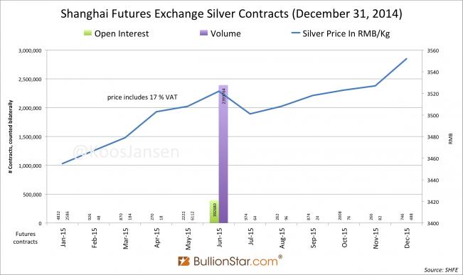 SHFE silver futures curve contango December 31, 2014